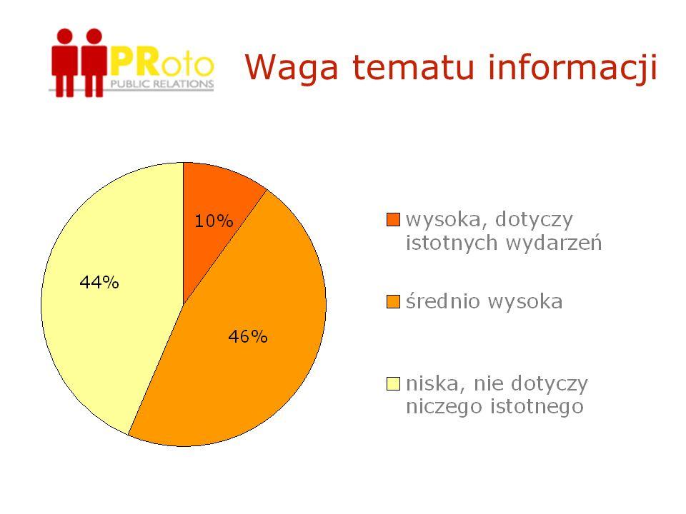 Aspekt promocyjny informacji