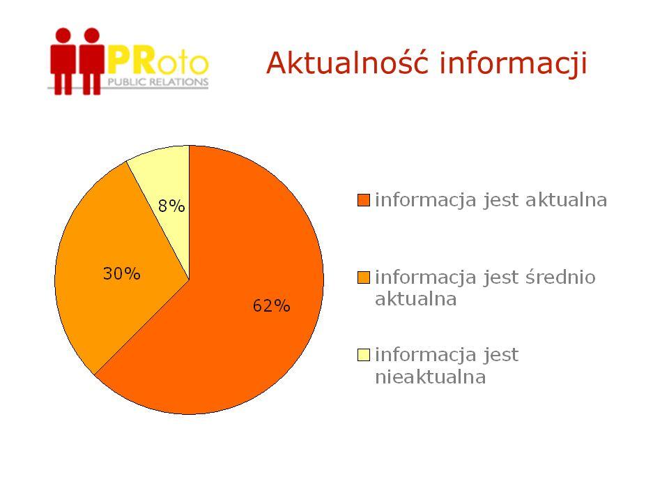 Aktualność informacji