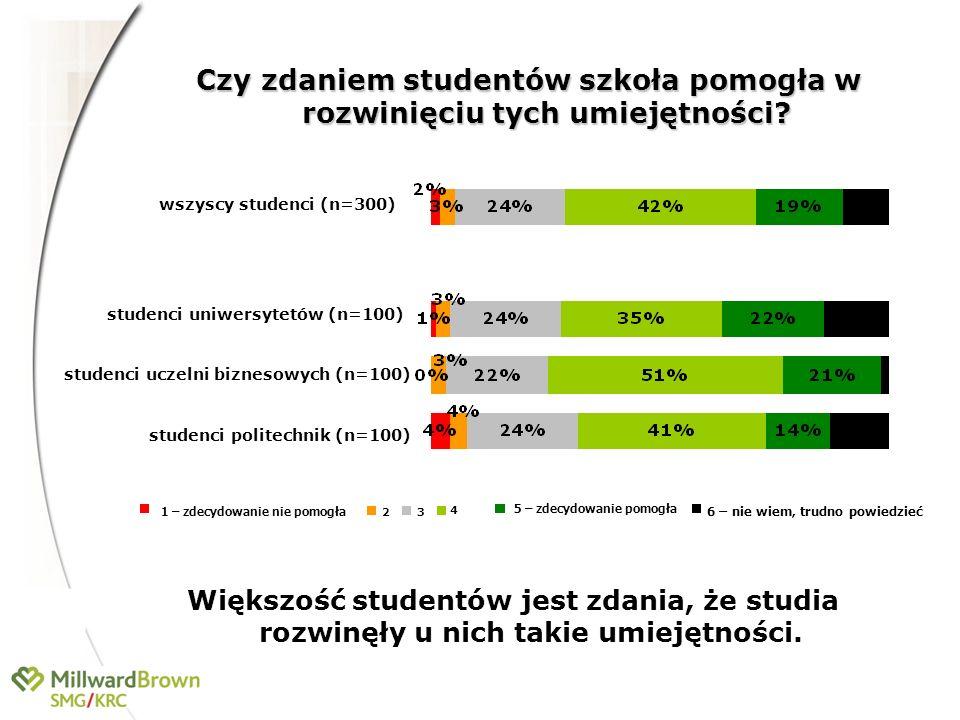 Czy zdaniem studentów szkoła pomogła w rozwinięciu tych umiejętności? wszyscy studenci (n=300) studenci uczelni biznesowych (n=100) studenci politechn