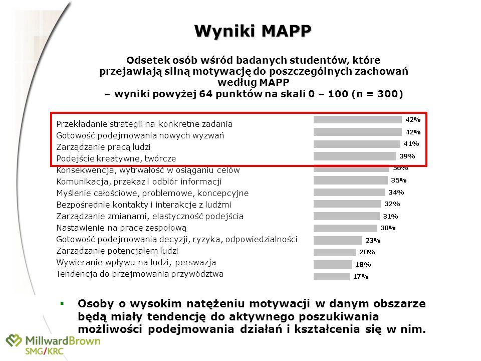 Wyniki MAPP Osoby o wysokim natężeniu motywacji w danym obszarze będą miały tendencję do aktywnego poszukiwania możliwości podejmowania działań i kszt