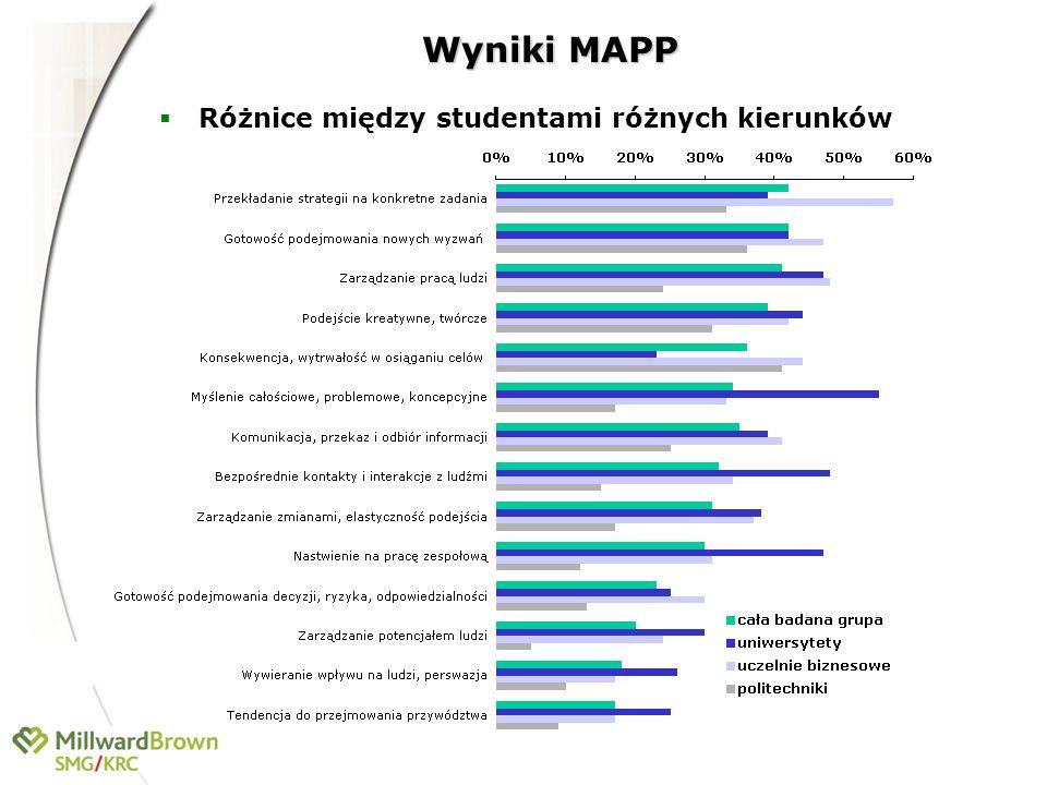 Wyniki MAPP Różnice między studentami różnych kierunków