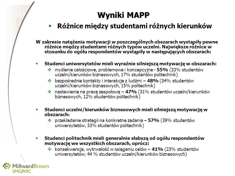 Wyniki MAPP Różnice między studentami różnych kierunków W zakresie natężenia motywacji w poszczególnych obszarach wystąpiły pewne różnice między stude