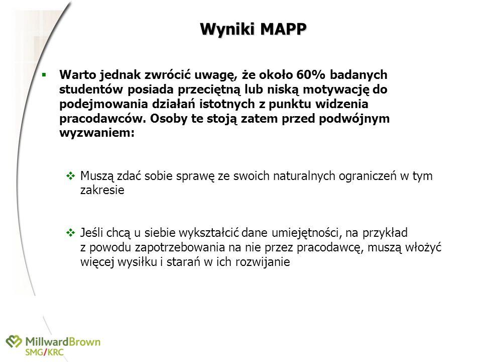 Wyniki MAPP Warto jednak zwrócić uwagę, że około 60% badanych studentów posiada przeciętną lub niską motywację do podejmowania działań istotnych z pun