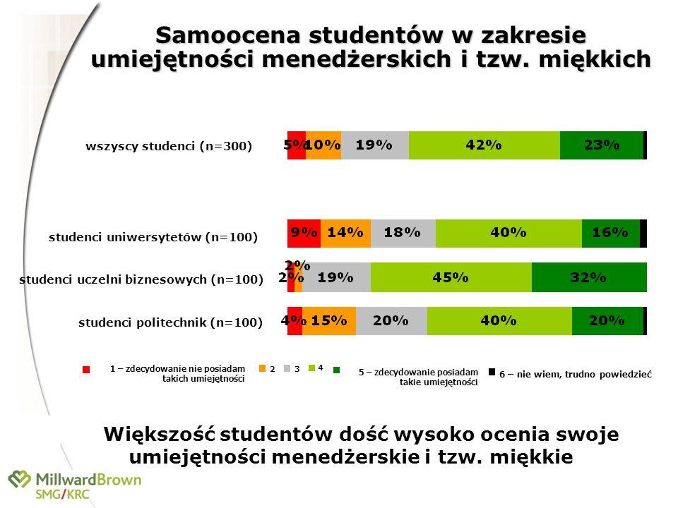 Samoocena studentów w zakresie umiejętności menedżerskich i tzw. miękkich Większość studentów dość wysoko ocenia swoje umiejętności menedżerskie i tzw