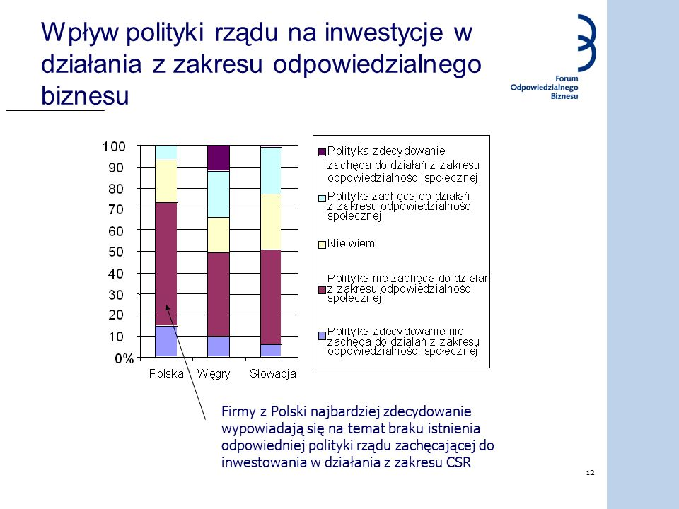 12 Wpływ polityki rządu na inwestycje w działania z zakresu odpowiedzialnego biznesu Firmy z Polski najbardziej zdecydowanie wypowiadają się na temat