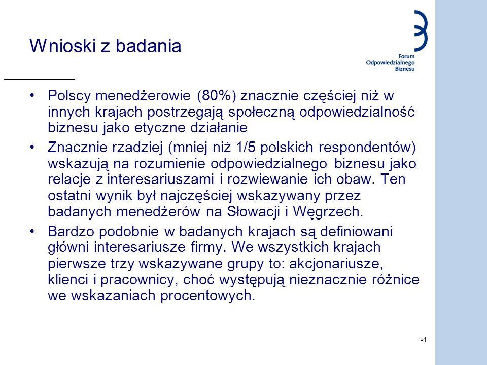 14 Wnioski z badania Polscy menedżerowie (80%) znacznie częściej niż w innych krajach postrzegają społeczną odpowiedzialność biznesu jako etyczne dzia