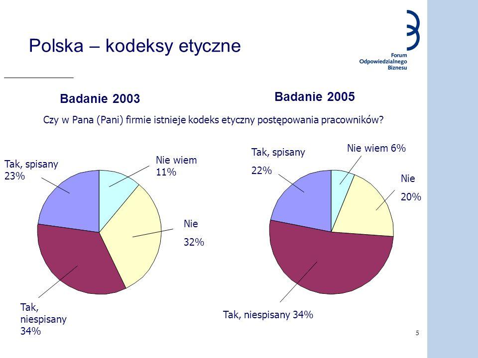 5 Polska – kodeksy etyczne Czy w Pana (Pani) firmie istnieje kodeks etyczny postępowania pracowników? Badanie 2003 Tak, niespisany 34% Nie 32% Tak, sp