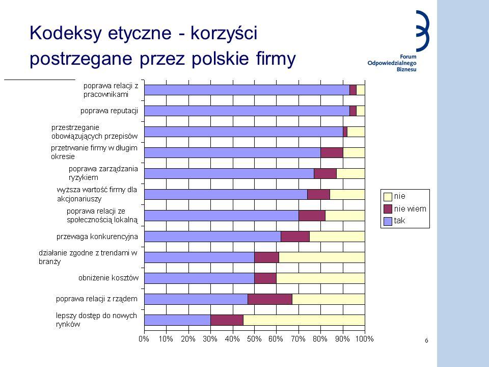 6 Kodeksy etyczne - korzyści postrzegane przez polskie firmy