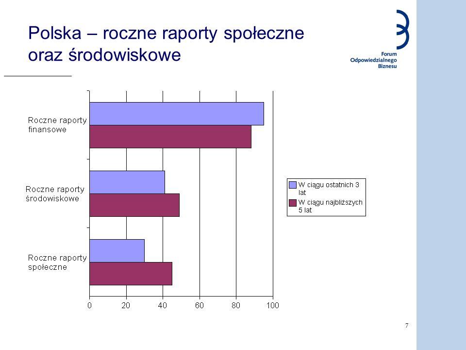 7 Polska – roczne raporty społeczne oraz środowiskowe