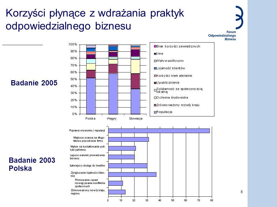 8 Korzyści płynące z wdrażania praktyk odpowiedzialnego biznesu Badanie 2003 Polska Badanie 2005