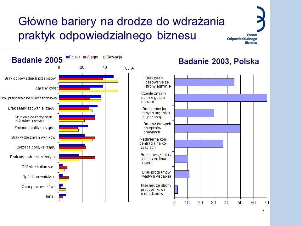 9 Główne bariery na drodze do wdrażania praktyk odpowiedzialnego biznesu Badanie 2005 Badanie 2003, Polska