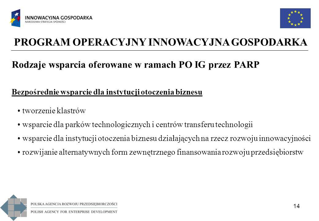 14 PROGRAM OPERACYJNY INNOWACYJNA GOSPODARKA Rodzaje wsparcia oferowane w ramach PO IG przez PARP Bezpośrednie wsparcie dla instytucji otoczenia bizne