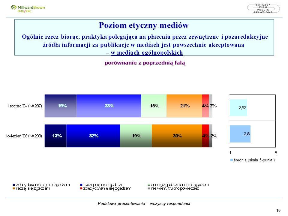 10 Poziom etyczny mediów porównanie z poprzednią falą Poziom etyczny mediów Ogólnie rzecz biorąc, praktyka polegająca na płaceniu przez zewnętrzne i pozaredakcyjne źródła informacji za publikacje w mediach jest powszechnie akceptowana – w mediach ogólnopolskich porównanie z poprzednią falą Podstawa procentowania – wszyscy respondenci średnia (skala 5-punkt.)