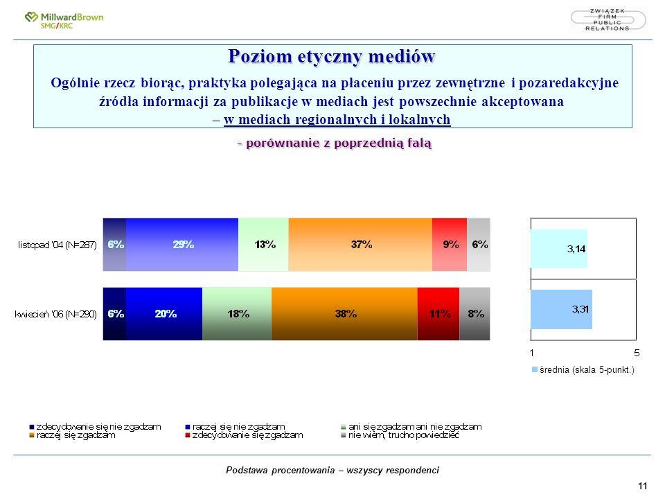 11 Poziom etyczny mediów - porównanie z poprzednią falą Poziom etyczny mediów Ogólnie rzecz biorąc, praktyka polegająca na płaceniu przez zewnętrzne i pozaredakcyjne źródła informacji za publikacje w mediach jest powszechnie akceptowana – w mediach regionalnych i lokalnych - porównanie z poprzednią falą Podstawa procentowania – wszyscy respondenci średnia (skala 5-punkt.)