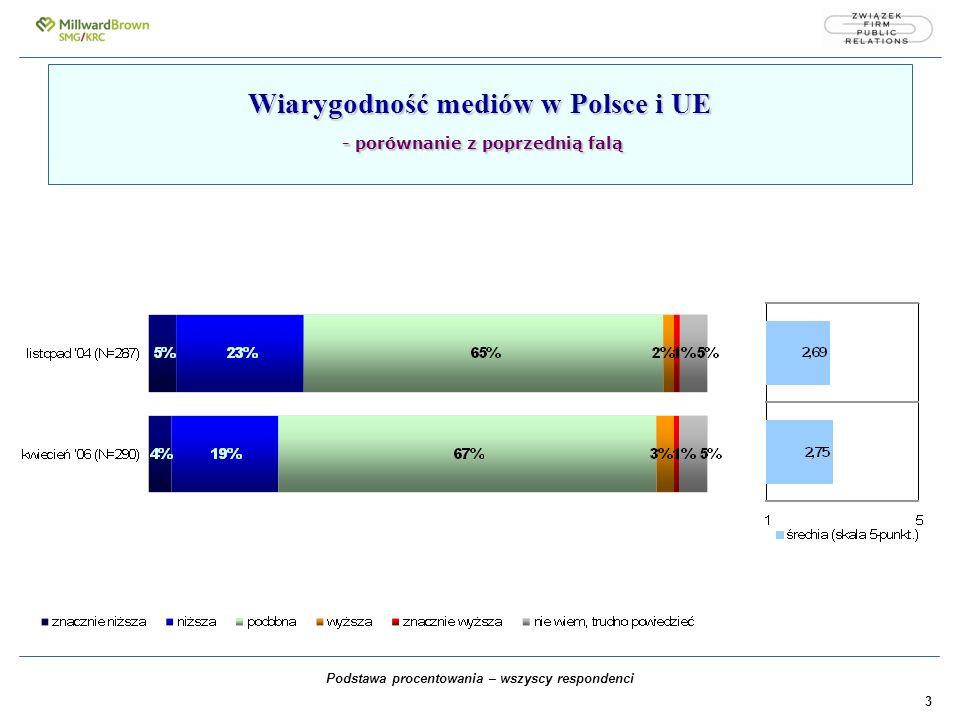 3 Wiarygodność mediów w Polsce i UE - porównanie z poprzednią falą Podstawa procentowania – wszyscy respondenci