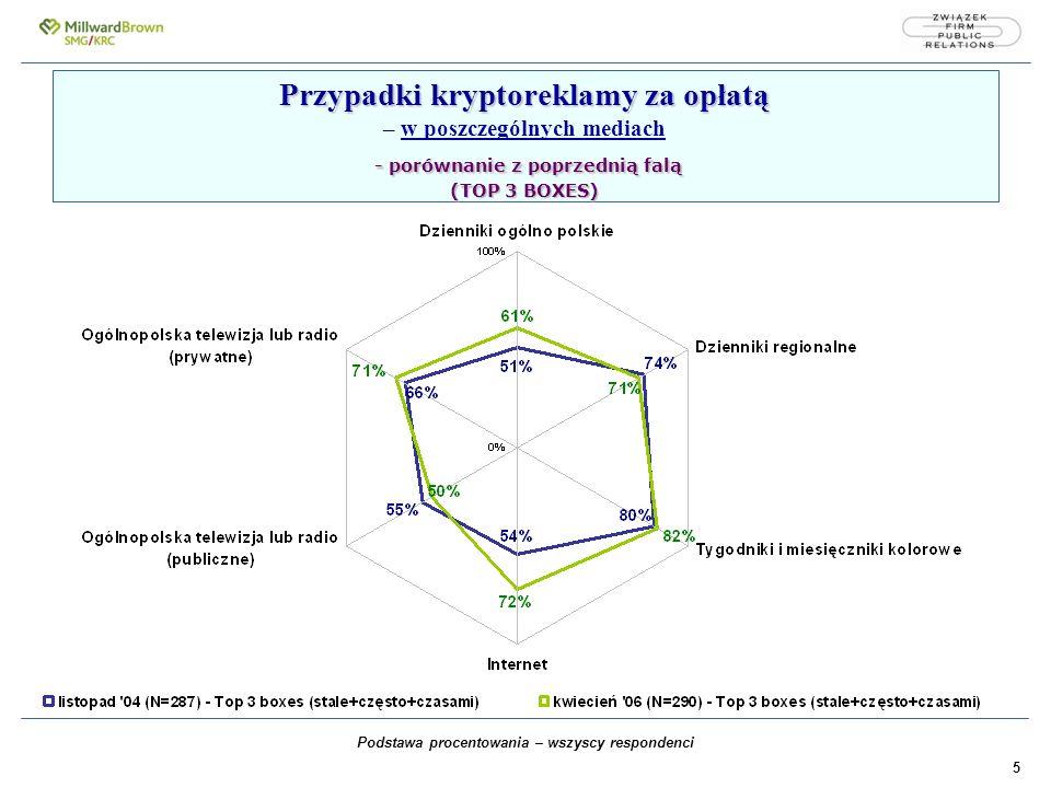 5 Przypadki kryptoreklamy za opłatą - porównanie z poprzednią falą (TOP 3 BOXES) Przypadki kryptoreklamy za opłatą – w poszczególnych mediach - porównanie z poprzednią falą (TOP 3 BOXES) Podstawa procentowania – wszyscy respondenci