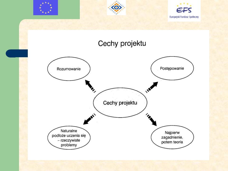 Praca metodą projektów od nauczyciela wymaga zaangażowania, wcześniejszego przygotowania zadań, organizacji pracy zespołów zadaniowych, czuwania nad ich pracą i udzielania pomocy przy opracowywaniu projektu i jego prezentacji.