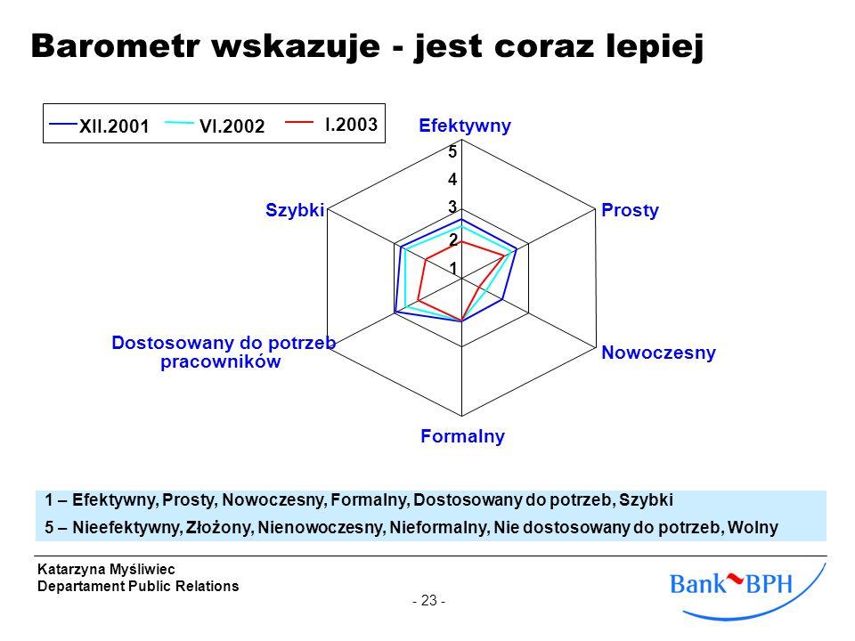 - 23 - Katarzyna Myśliwiec Departament Public Relations 2 3 4 Efektywny Prosty Nowoczesny Formalny Dostosowany do potrzeb pracowników Szybki XII.2001V