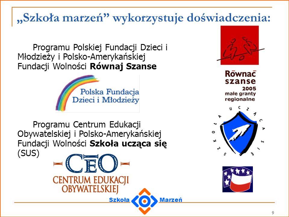 SzkołaMarzeń 70 Jak realizować koncepcję zwiększania szans edukacyjnych uczniów szkół z gmin wiejskich: 6.