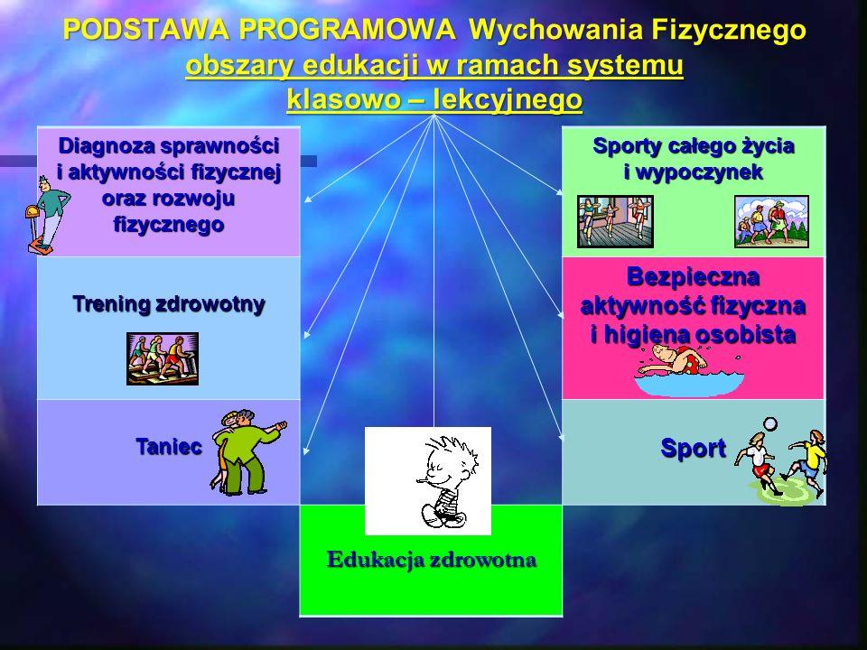 PODSTAWA PROGRAMOWA Wychowania Fizycznego obszary edukacji w ramach systemu klasowo – lekcyjnego Diagnoza sprawności i aktywności fizycznej oraz rozwo
