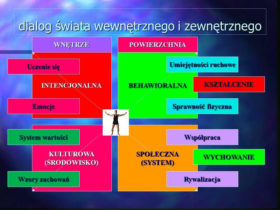 dialog świata wewnętrznego i zewnętrznego INTENCJONALNABEHAWIORALNA KULTUROWA(ŚRODOWISKO)SPOŁECZNA(SYSTEM) WNĘTRZEPOWIERZCHNIA Umiejętności ruchowe Ry