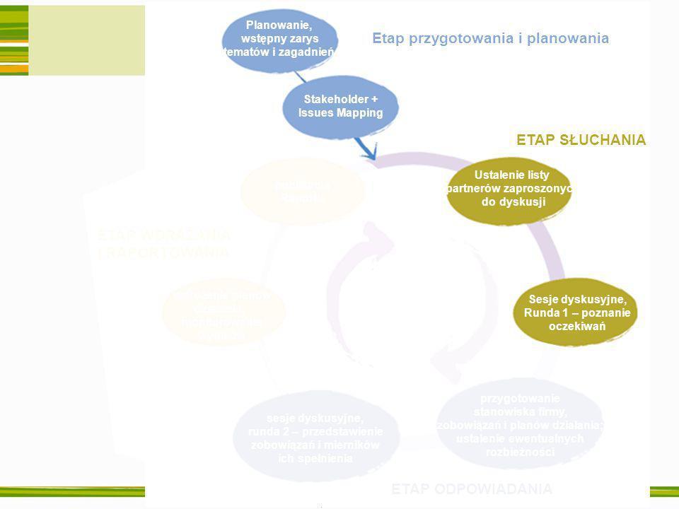 Warszawa, 27 września 2006 ETAP ODPOWIADANIA ETAP WDRAŻANIA I RAPORTOWANIA publikacja Raportu wdrożenie planów działania, monitorowanie wyników sesje