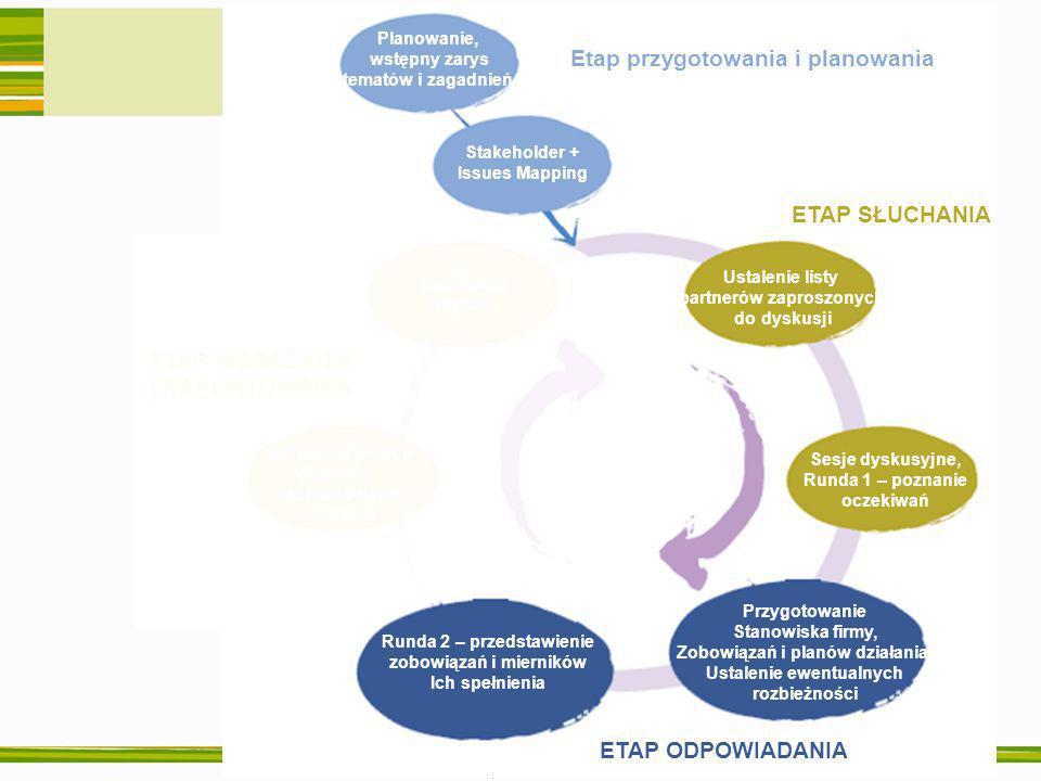Warszawa, 27 września 2006 ETAP WDRAŻANIA I RAPORTOWANIA publikacja Raportu wdrożenie planów działania, monitorowanie wyników ETAP ODPOWIADANIA Runda