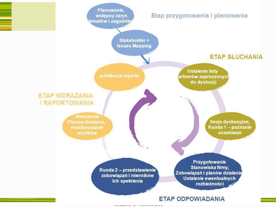 Warszawa, 27 września 2006 ETAP WDRAŻANIA I RAPORTOWANIA publikacja raportu Wdrożenie Planów działania, monitorowanie wyników Runda 2 – przedstawienie