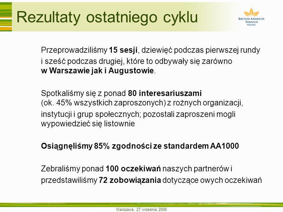 Warszawa, 27 września 2006 Przeprowadziliśmy 15 sesji, dziewięć podczas pierwszej rundy i sześć podczas drugiej, które to odbywały się zarówno w Warsz