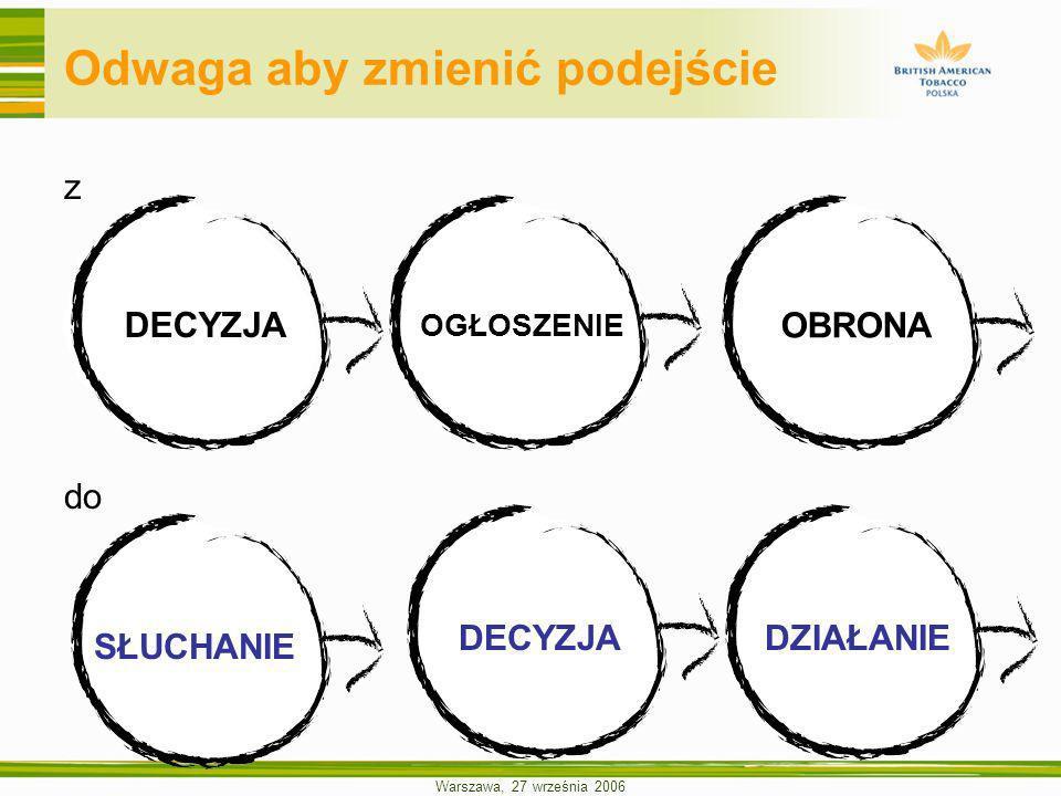 Warszawa, 27 września 2006 ETAP SŁUCHANIA ETAP ODPOWIADANIA ETAP WDRAŻANIA I RAPORTOWANIA publikacja Raportu wdrożenie planów działania, monitorowanie wyników sesje dyskusyjne, runda 2 – przedstawienie zobowiązań i mierników ich spełnienia przygotowanie stanowiska firmy, zobowiązań i planów działania; ustalenie ewentualnych rozbieżności sesje dyskusyjne runda 1 – poznanie oczekiwań ustalenie listy partnerów zapraszanych do dyskusji Etap przygotowania i planowania Stakeholder + Issues Mapping Planowanie, wstępny zarys tematów i zagadnień