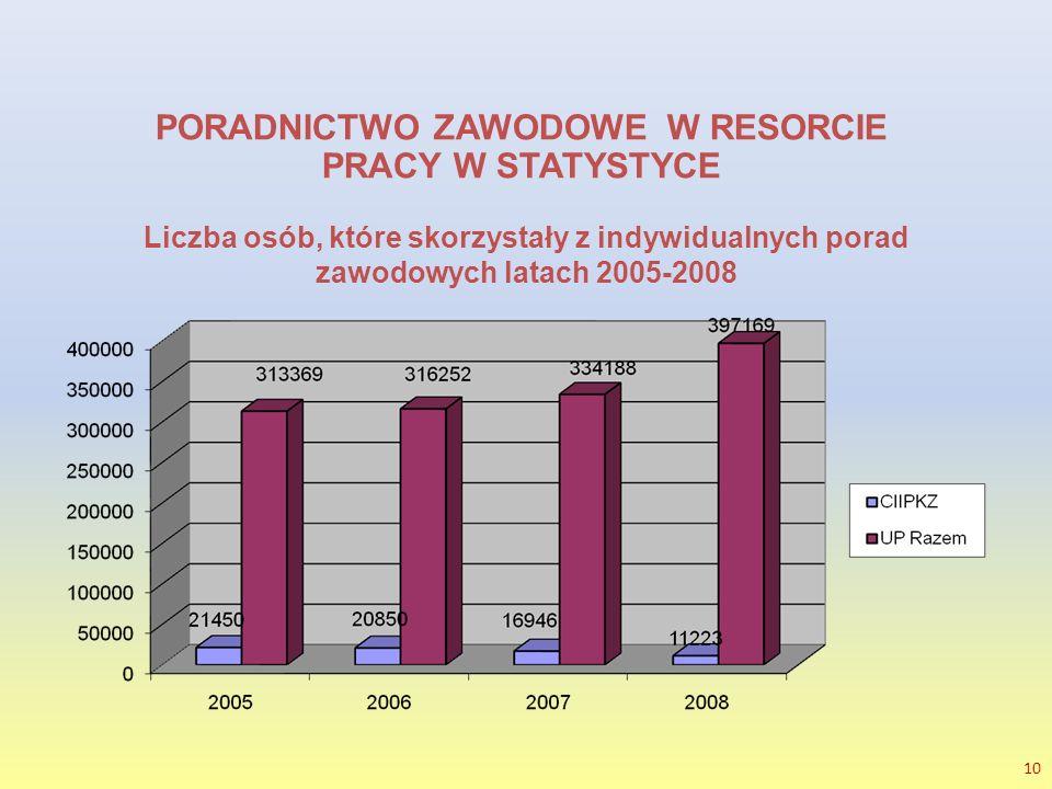 10 PORADNICTWO ZAWODOWE W RESORCIE PRACY W STATYSTYCE Liczba osób, które skorzystały z indywidualnych porad zawodowych latach 2005-2008