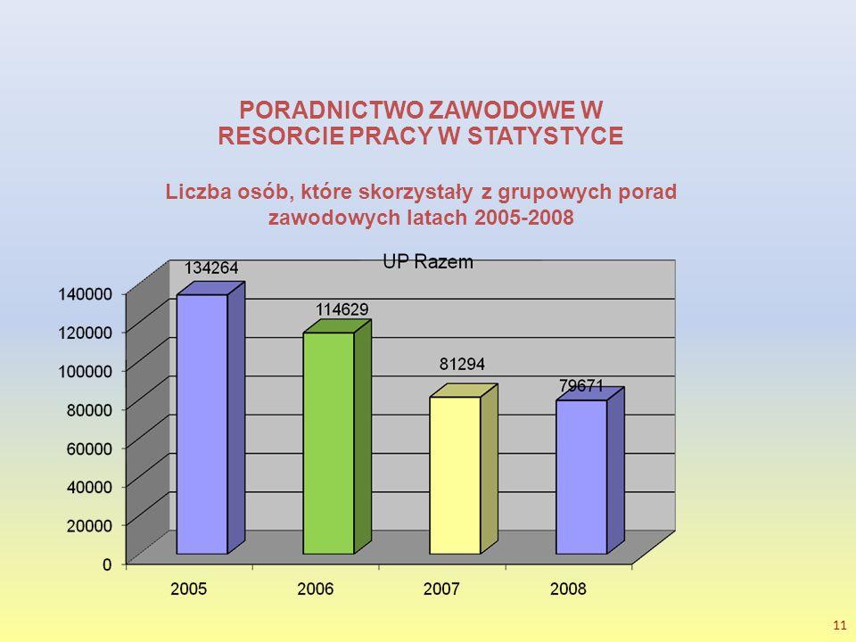 11 PORADNICTWO ZAWODOWE W RESORCIE PRACY W STATYSTYCE Liczba osób, które skorzystały z grupowych porad zawodowych latach 2005-2008
