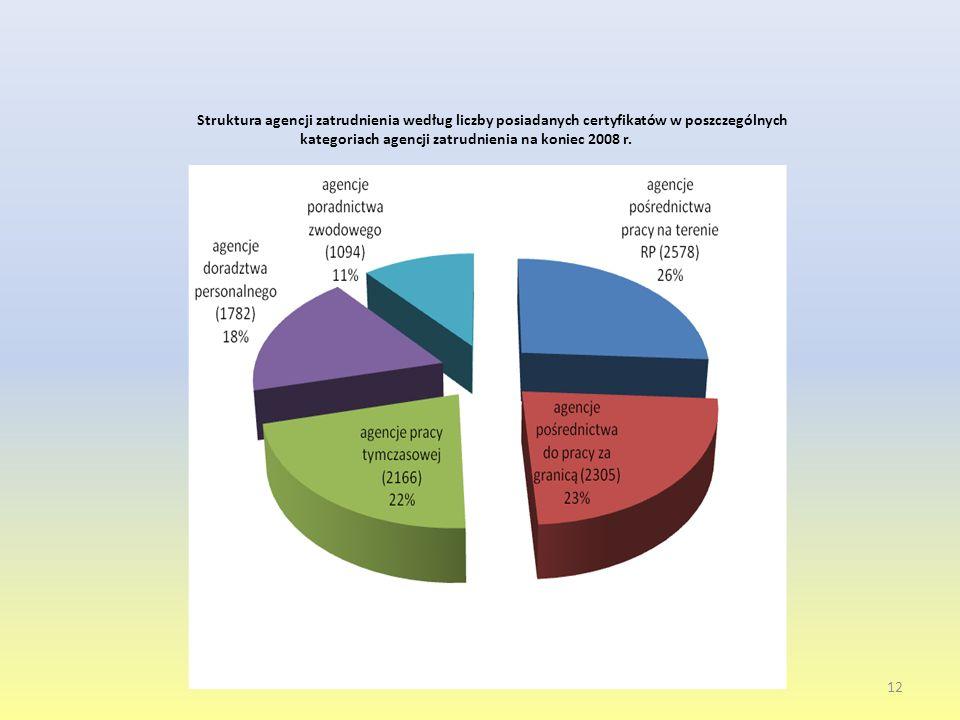 12 Struktura agencji zatrudnienia według liczby posiadanych certyfikatów w poszczególnych kategoriach agencji zatrudnienia na koniec 2008 r.