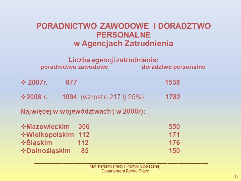 PORADNICTWO ZAWODOWE I DORADZTWO PERSONALNE w Agencjach Zatrudnienia Liczba agencji zatrudnienia: poradnictwo zawodowe doradztwo personalne 2007r.