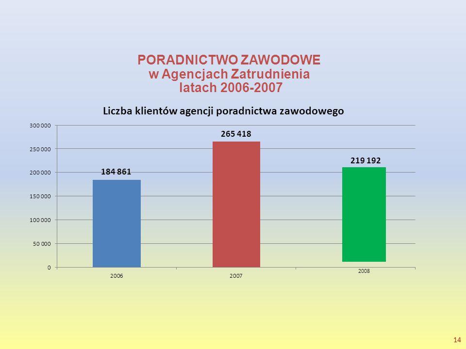 14 PORADNICTWO ZAWODOWE w Agencjach Zatrudnienia latach 2006-2007 219 192 2008