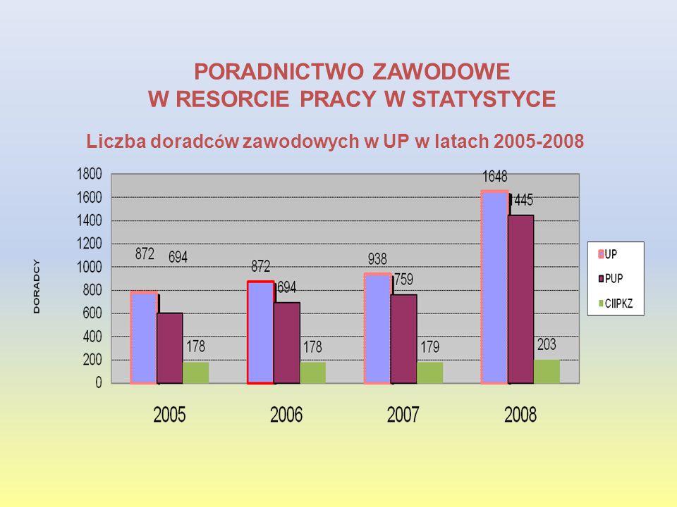PORADNICTWO ZAWODOWE W RESORCIE PRACY W STATYSTYCE Liczba doradc ó w zawodowych w UP w latach 2005-2008