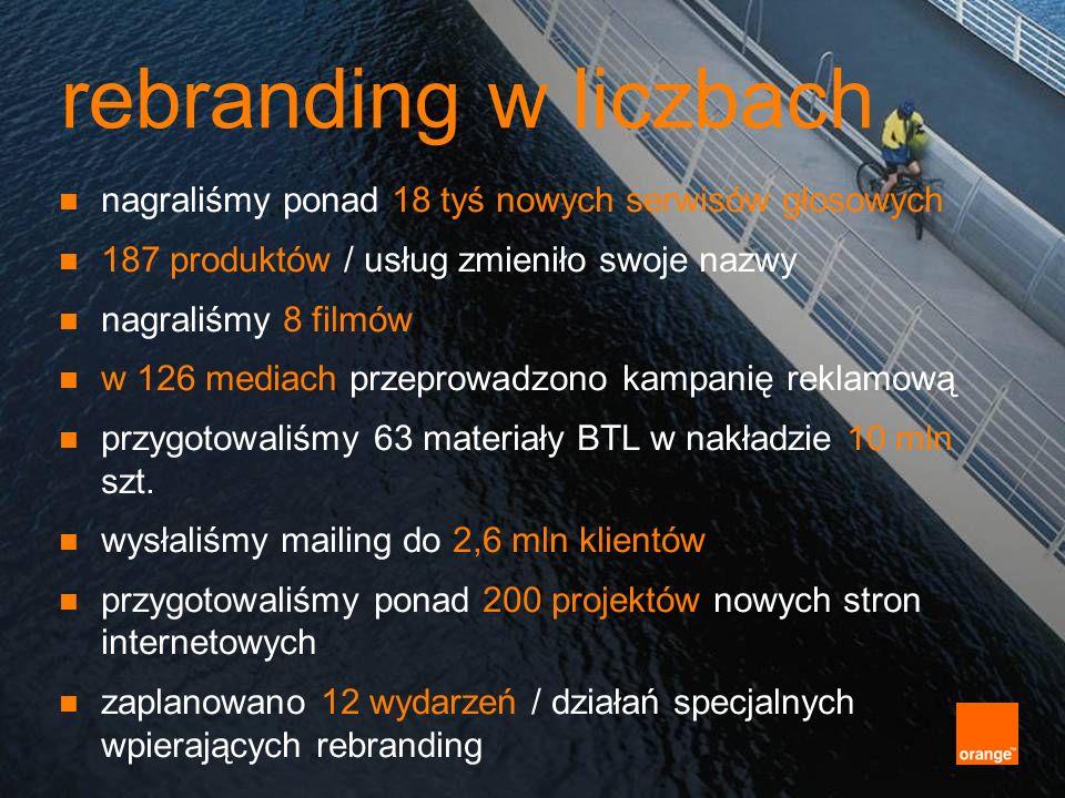rebranding w liczbach nagraliśmy ponad 18 tyś nowych serwisów głosowych 187 produktów / usług zmieniło swoje nazwy nagraliśmy 8 filmów w 126 mediach p