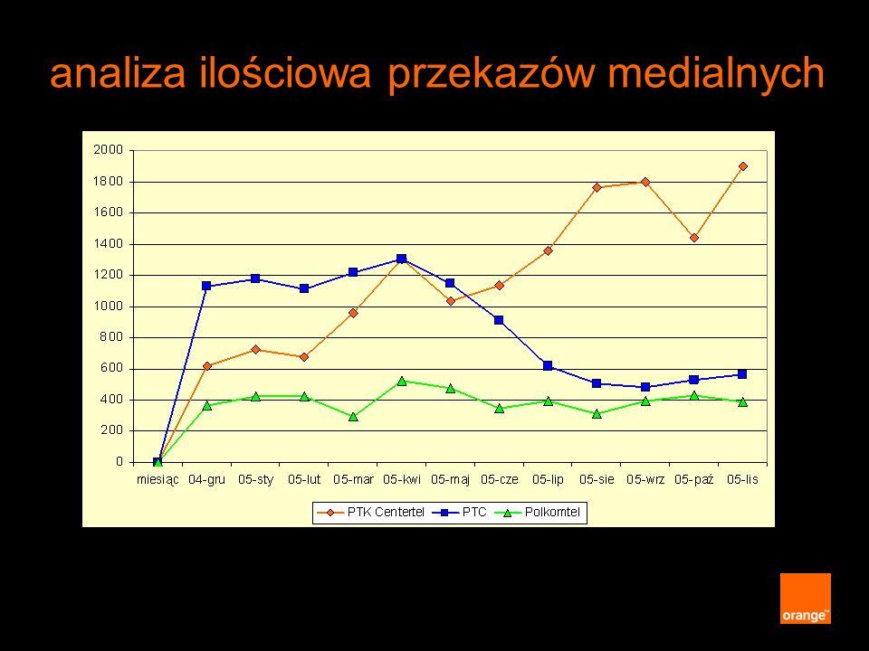 analiza ilościowa przekazów medialnych