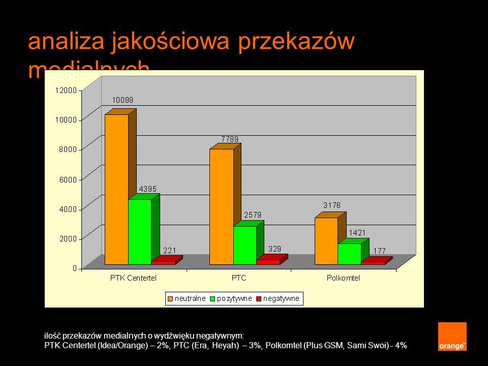 analiza jakościowa przekazów medialnych ilość przekazów medialnych o wydźwięku negatywnym: PTK Centertel (Idea/Orange) – 2%, PTC (Era, Heyah) – 3%, Po