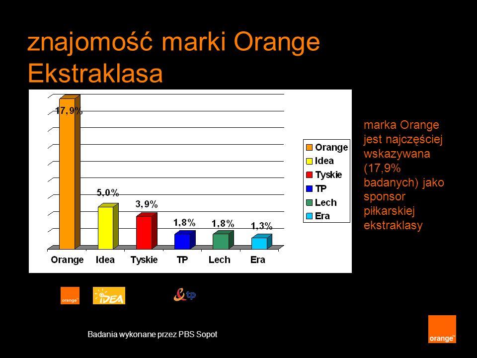 znajomość marki Orange Ekstraklasa marka Orange jest najczęściej wskazywana (17,9% badanych) jako sponsor piłkarskiej ekstraklasy Badania wykonane prz