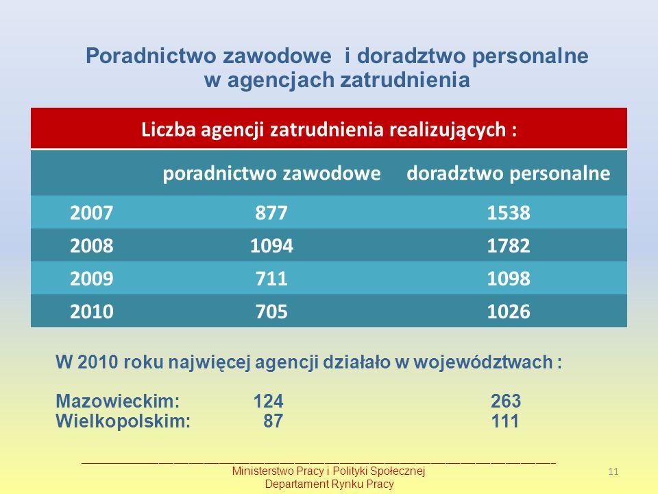 Poradnictwo zawodowe i doradztwo personalne w agencjach zatrudnienia W 2010 roku najwięcej agencji działało w województwach : Mazowieckim: 124 263 Wie