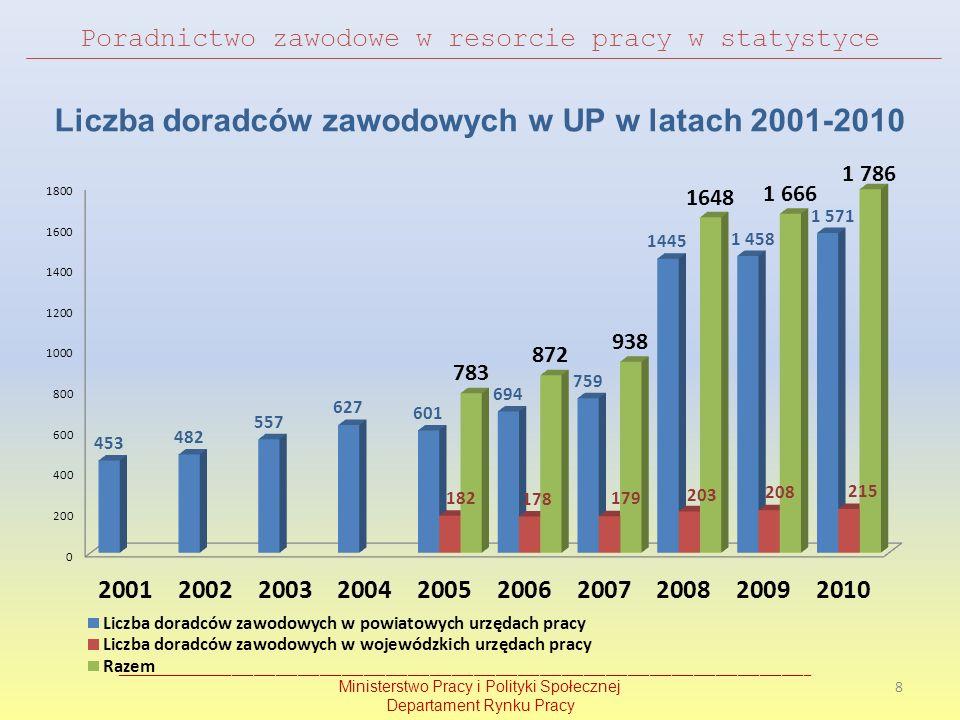 Poradnictwo zawodowe w resorcie pracy w statystyce Liczba doradców zawodowych w UP w latach 2001-2010 ________________________________________________