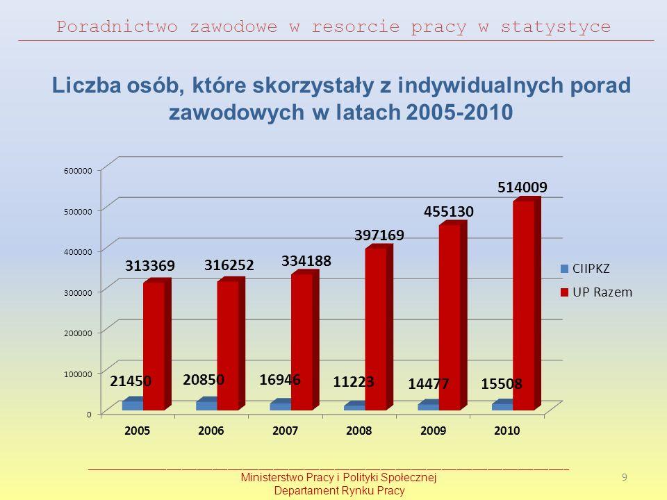 Liczba osób, które skorzystały z indywidualnych porad zawodowych w latach 2005-2010 __________________________________________________________________
