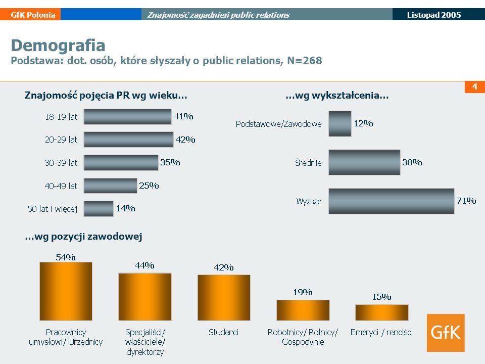4 Listopad 2005 GfK PoloniaZnajomość zagadnień public relations Demografia Podstawa: dot. osób, które słyszały o public relations, N=268 Znajomość poj
