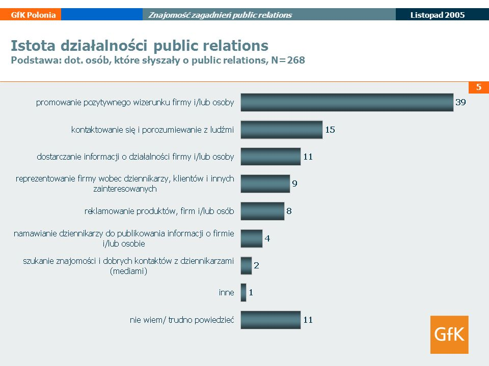 5 Listopad 2005 GfK PoloniaZnajomość zagadnień public relations Istota działalności public relations Podstawa: dot. osób, które słyszały o public rela