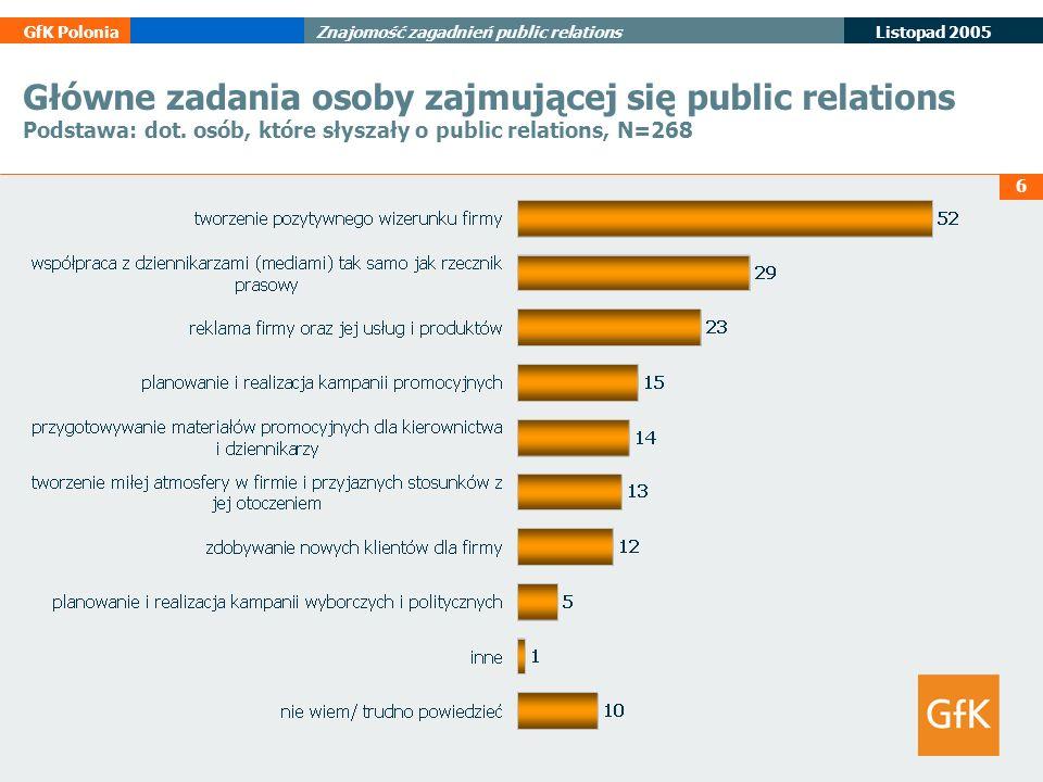 6 Listopad 2005 GfK PoloniaZnajomość zagadnień public relations Główne zadania osoby zajmującej się public relations Podstawa: dot. osób, które słysza