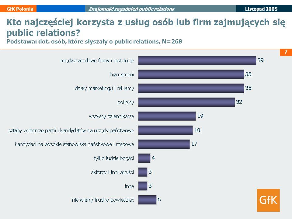 7 Listopad 2005 GfK PoloniaZnajomość zagadnień public relations Kto najczęściej korzysta z usług osób lub firm zajmujących się public relations? Podst