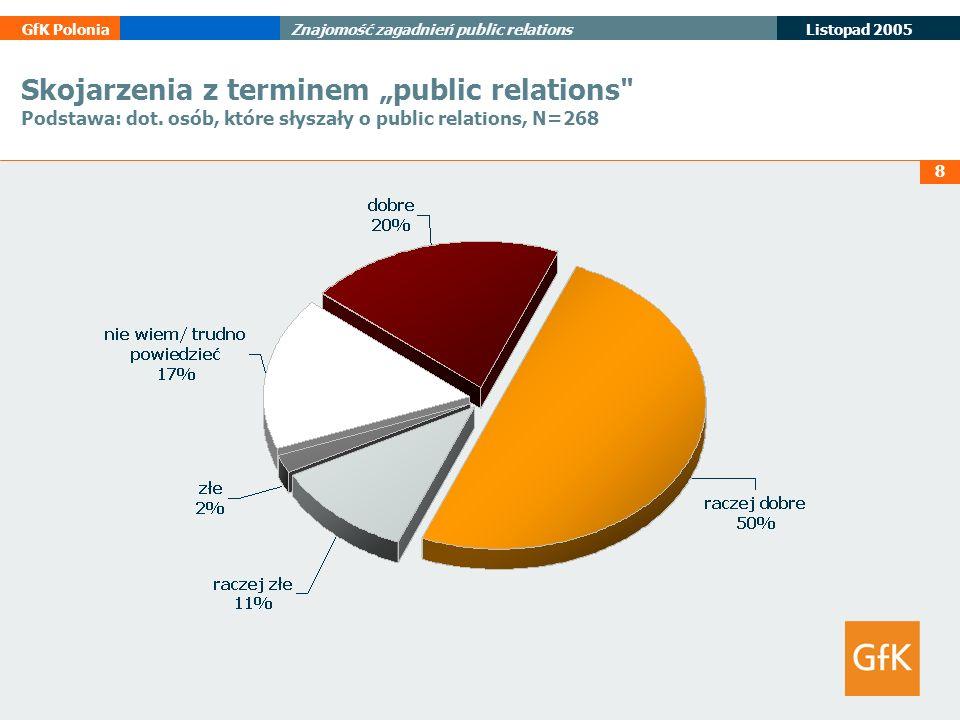 8 Listopad 2005 GfK PoloniaZnajomość zagadnień public relations Skojarzenia z terminem public relations