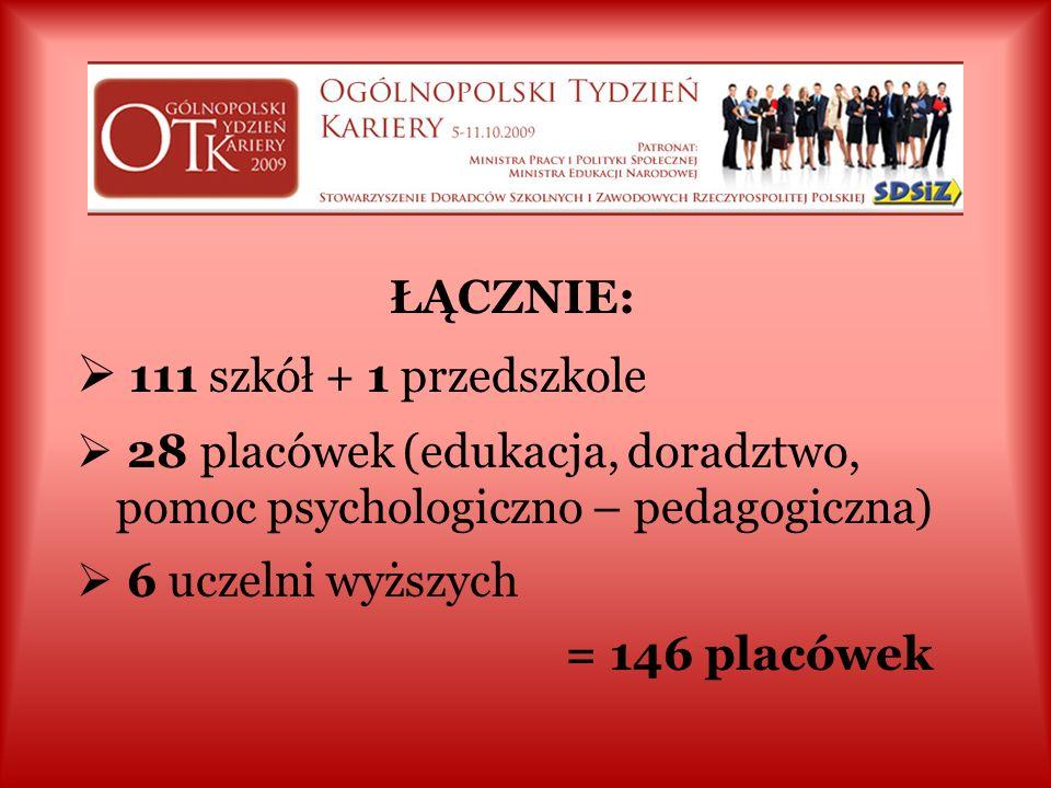 EDUKACJA (c.d.) Poradnie P – P – 18 CKU, CKP - 3 podmioty i placówki samorządowe (edukacyjne) - 2 ODN - 5 uczelnie wyższe / biura karier - 6