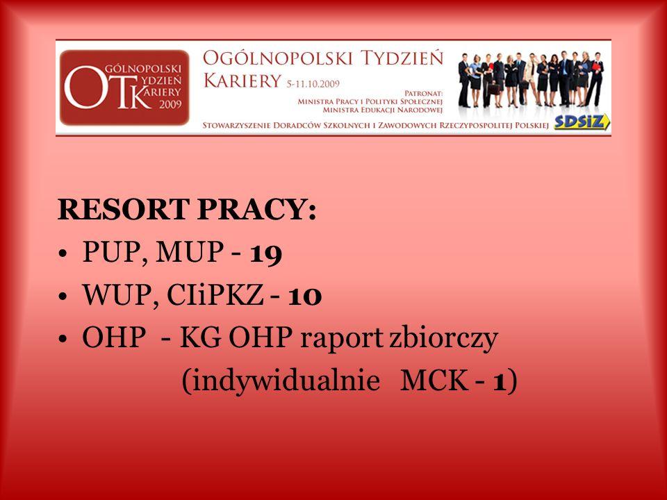 ŁĄCZNIE: 111 szkół + 1 przedszkole 28 placówek (edukacja, doradztwo, pomoc psychologiczno – pedagogiczna) 6 uczelni wyższych = 146 placówek